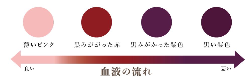 吸い玉療法(カッピング)跡の色素反応